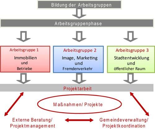 Schematische Darstellung der Arbeitsgruppen Aktive Ortsmitte