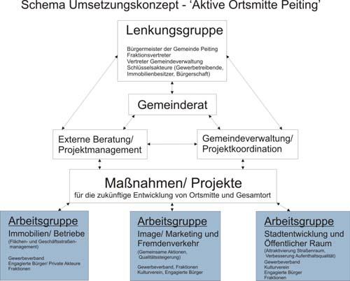 Organigramm zum Umsetzungsschema Aktive Ortsmitte