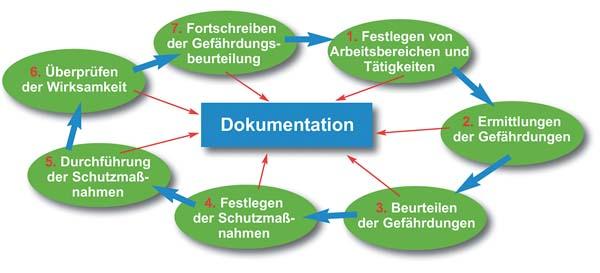 Grafik_Arbeitsschritte_GBU